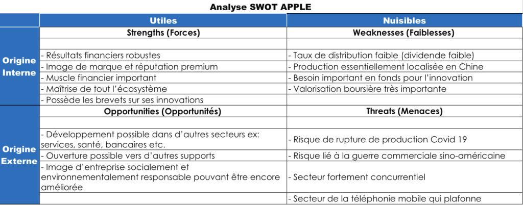 Analyse des risques SWOT et investir, gestion du risque en investissement