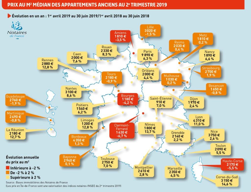 Prix de l'immobilier en France, investissement, investir
