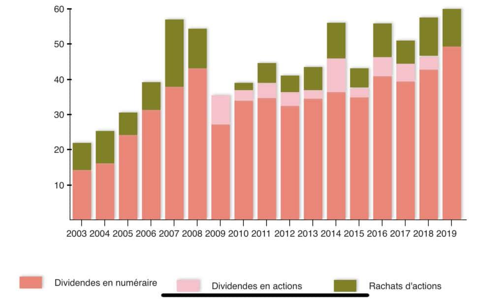 Distribution des dividendes CAC40