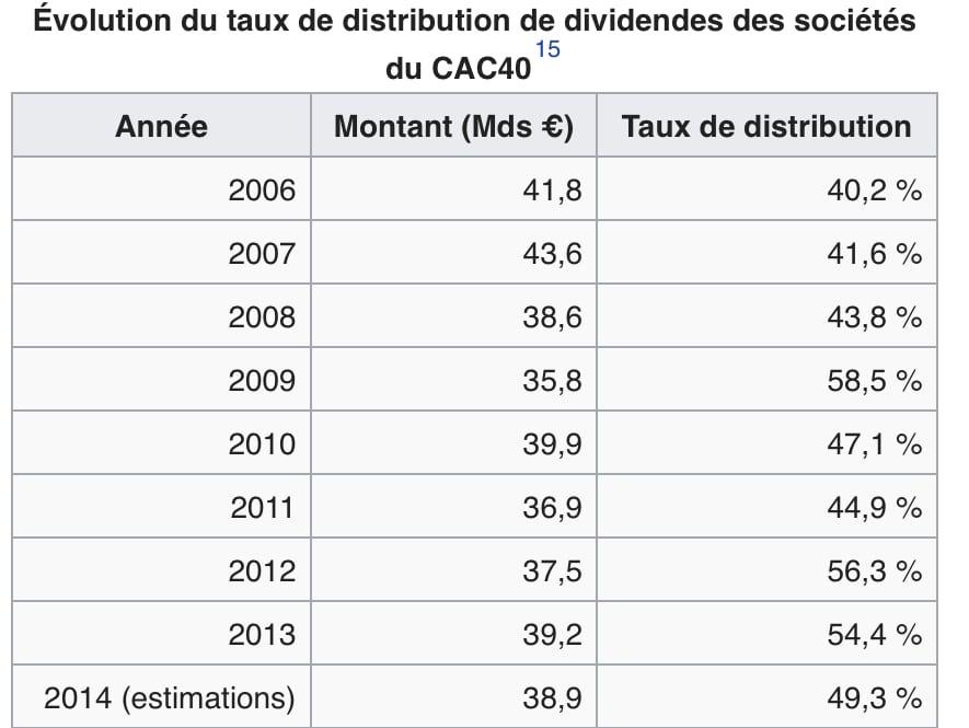 évolution du taux de distribution du Dividende des entreprises du CAC40