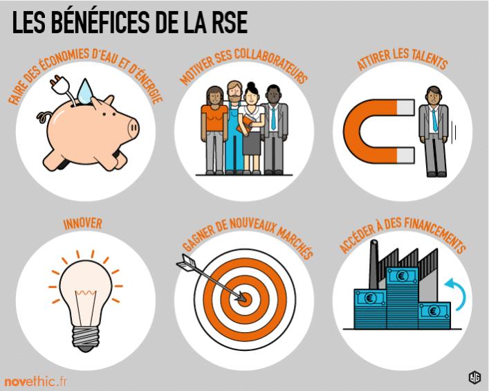 RSE, entreprises responsable, développement durable