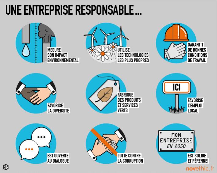 Entreprise responsable, développement durable, RSE, ESG, ISR