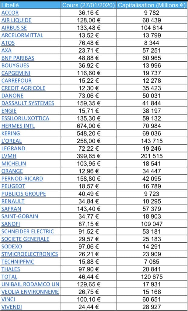 Fonds indiciel, composition du CAC 40