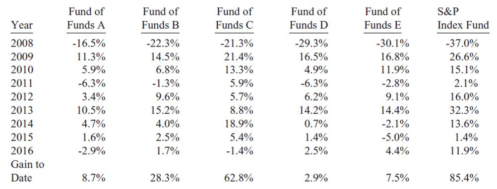 Fonds indiciel Vs Gestion active